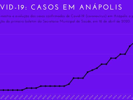 Gráfico mostra evolução da Covid-19 em Anápolis em 34 dias
