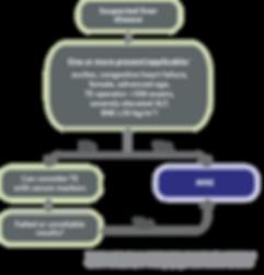 MR Elastography versus Fibroscan