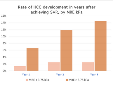 Study: MRE predicts HCC after SVR