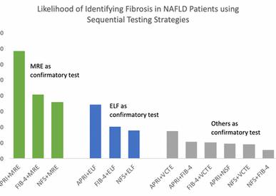 MRE Top Noninvasive Test for Confirming NASH Fibrosis