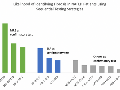 MRE Top Noninvasive Test for Confirming NASH Fibrosis