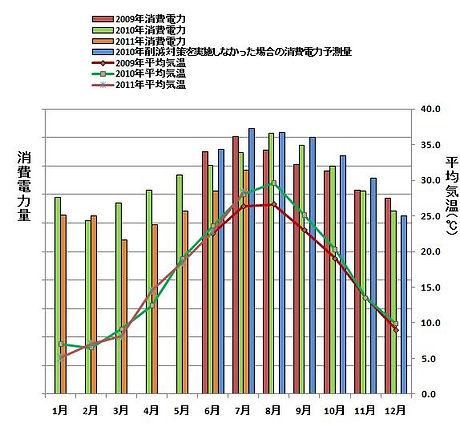空調消費電力量の 2009 年度比約 10% 削減
