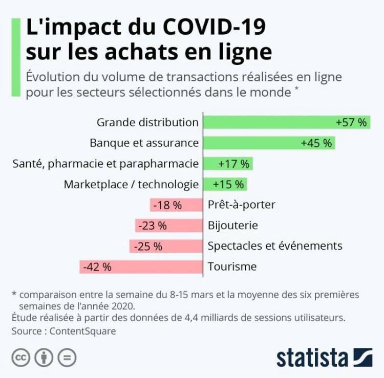 Impact COVID-19 sur les achats en ligne