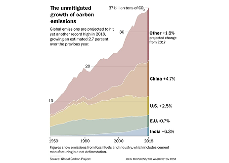 Unmitigated growth of carbon emissions.p