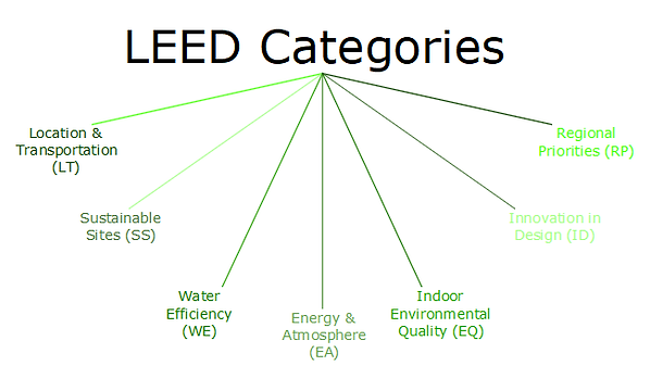 leed categories.png