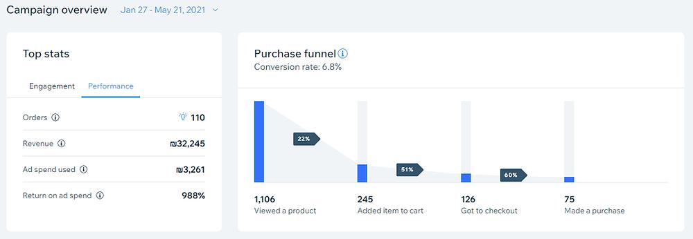 תוצאות ניהול קמפיין פרסום ממומן בפייסבוק ואינסטגרם באמצעות הבינה המלכותית של וויקס