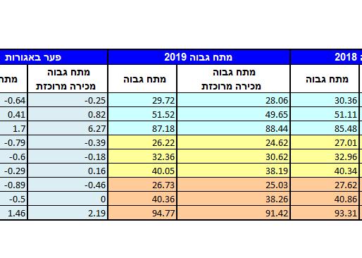 1.1.19 – תעריפי חשמל חדשים ל שנת 2019 – טבלת השוואה