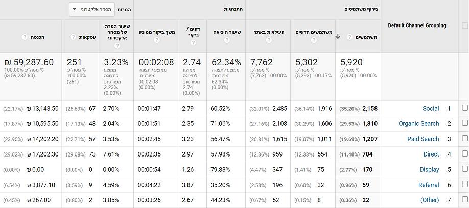מקפיין שיווק באינטרנט - תוצאות בגוגל אנליטיקס
