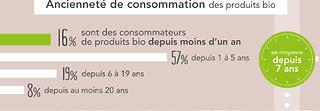 bio_ancienneté_conso.png