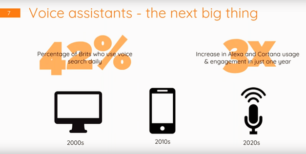 Voice Search Statistics by ComScore