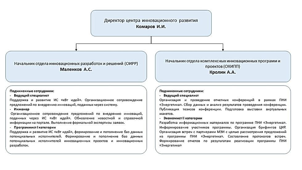 ЦИР МЭИ Структура.jpg