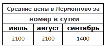Леронтово База отдыха Русалочка.PNG