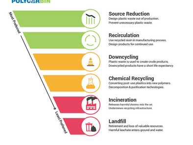 The Past, Present, and Future of 'Reduce, Reuse, Recycle'