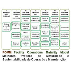 FOMM - Facility Op. Maturity Model
