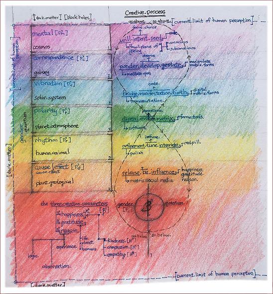 creative-process-graphic_all2.jpg