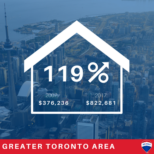 Decade-in-review: GTA makes Ontario's top 6 housing markets 2007-2017