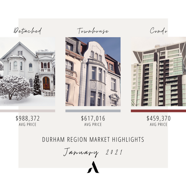 Durham Region experienced a 51 per increase of new listings