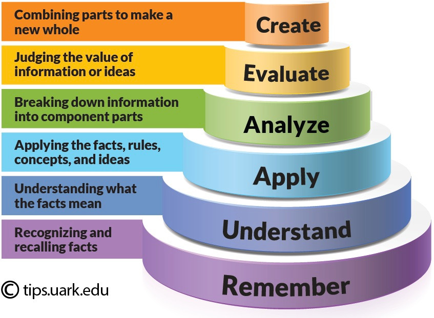 Bloom's Taxonomy. Included are the six levels of cognitive learning: Remember, Understanding, Applying, Analyzing, Evaluating, and Creating.