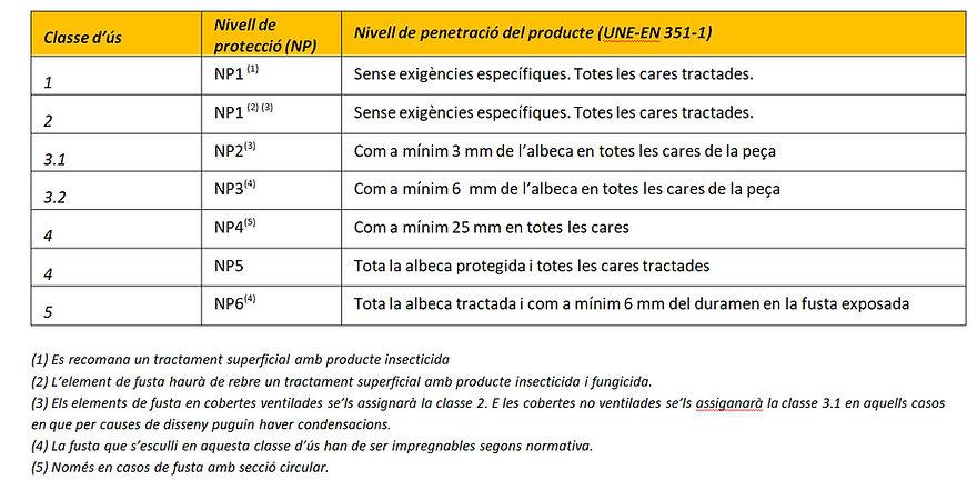 Nivell de protecció segons classe d'ús.j