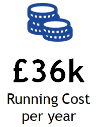 Annual Running Costs.png