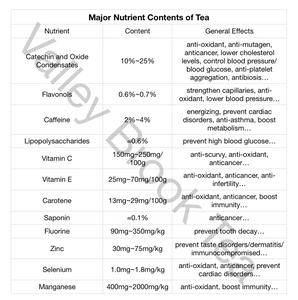 Valley Brook Tea | Blog | Tea Health Benefit Nutrient Contents