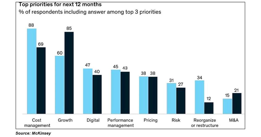 Stratence Partners top priorities