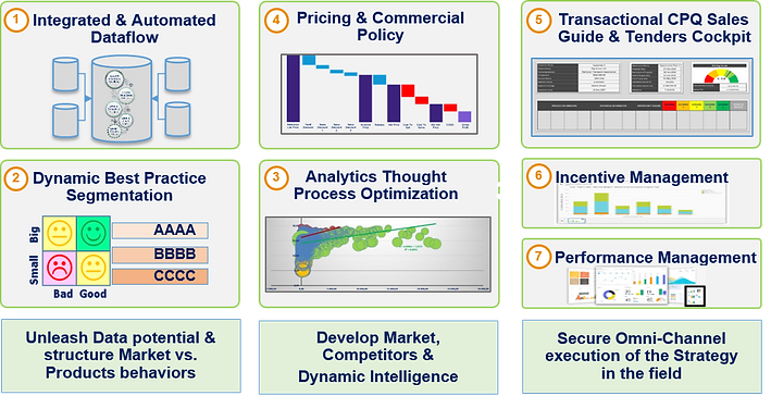 Strategy Optimization, commercial effectiveness an pricing strategies