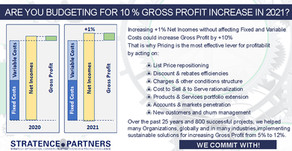 Budgeting for 10% Gross Profit Increase
