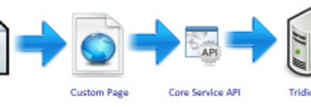 Import XML / Excel / CSV to Tridon  Content Manager Using Core Service API