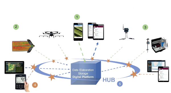 NEW DIGITAL SOLUTIONS - HUB ARCHITECTURE