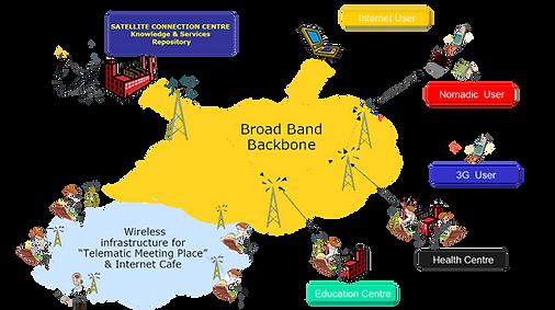 ICT-Village-scheme (002).png