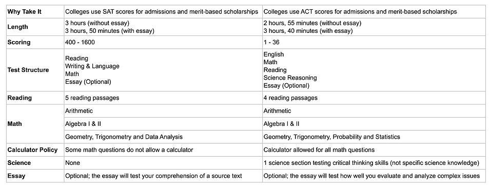 sat_act_exam_content_comparison