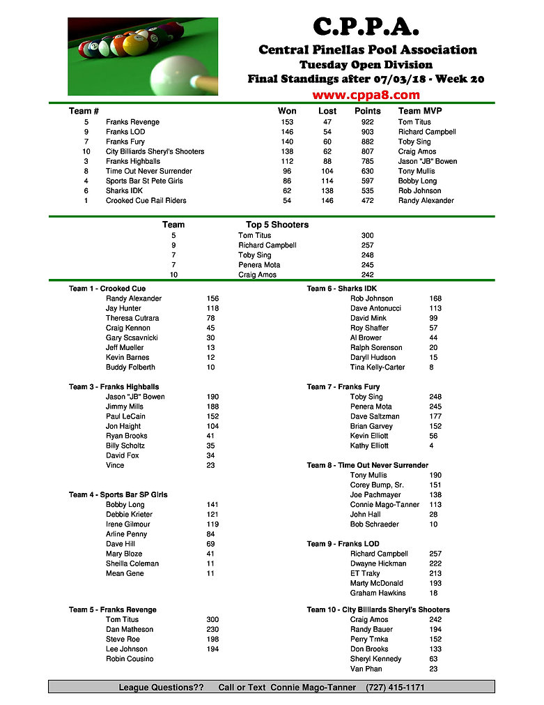 CPPA Tuesday Standings Wk20-page-0.jpg