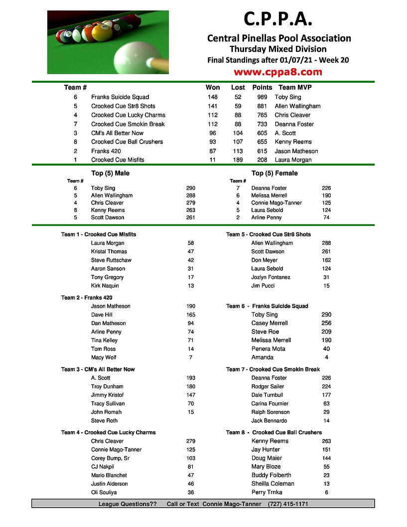 CPPA Thursday Standings Wk20.jpg