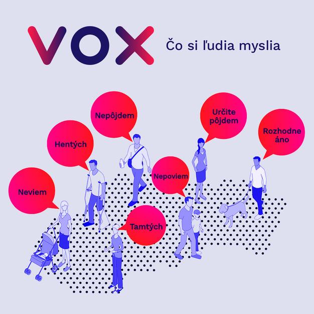 VOX Prieskumy a kampane