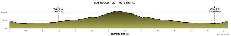 Lake_Hodges_10K (1).jpeg