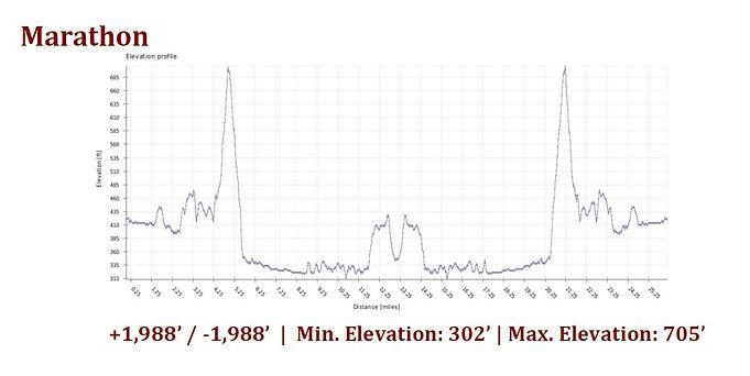 SD Marathon Elevation.JPG