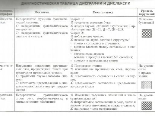 Диагностическая таблица дисграфии и дислексии