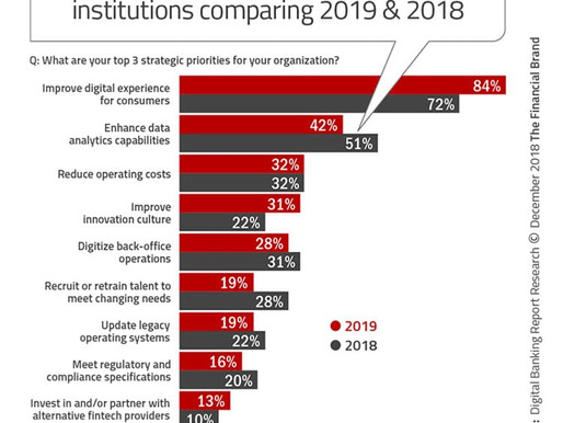 Cyber Security Challenges in The Future of Banking