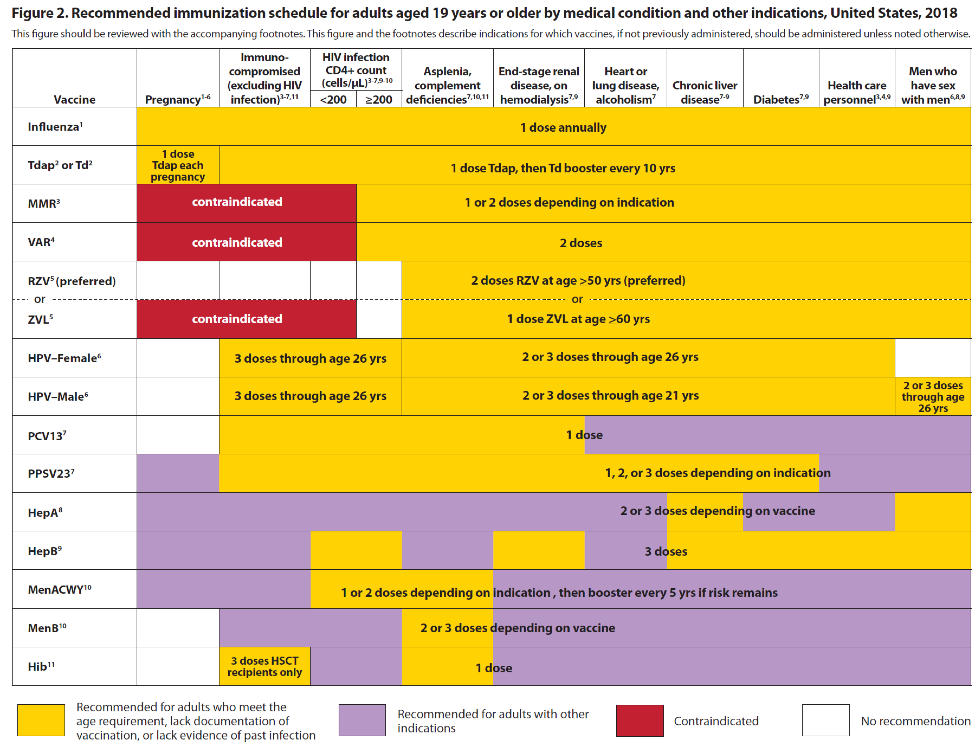Peera Hemarajata CDC vaccine schedule