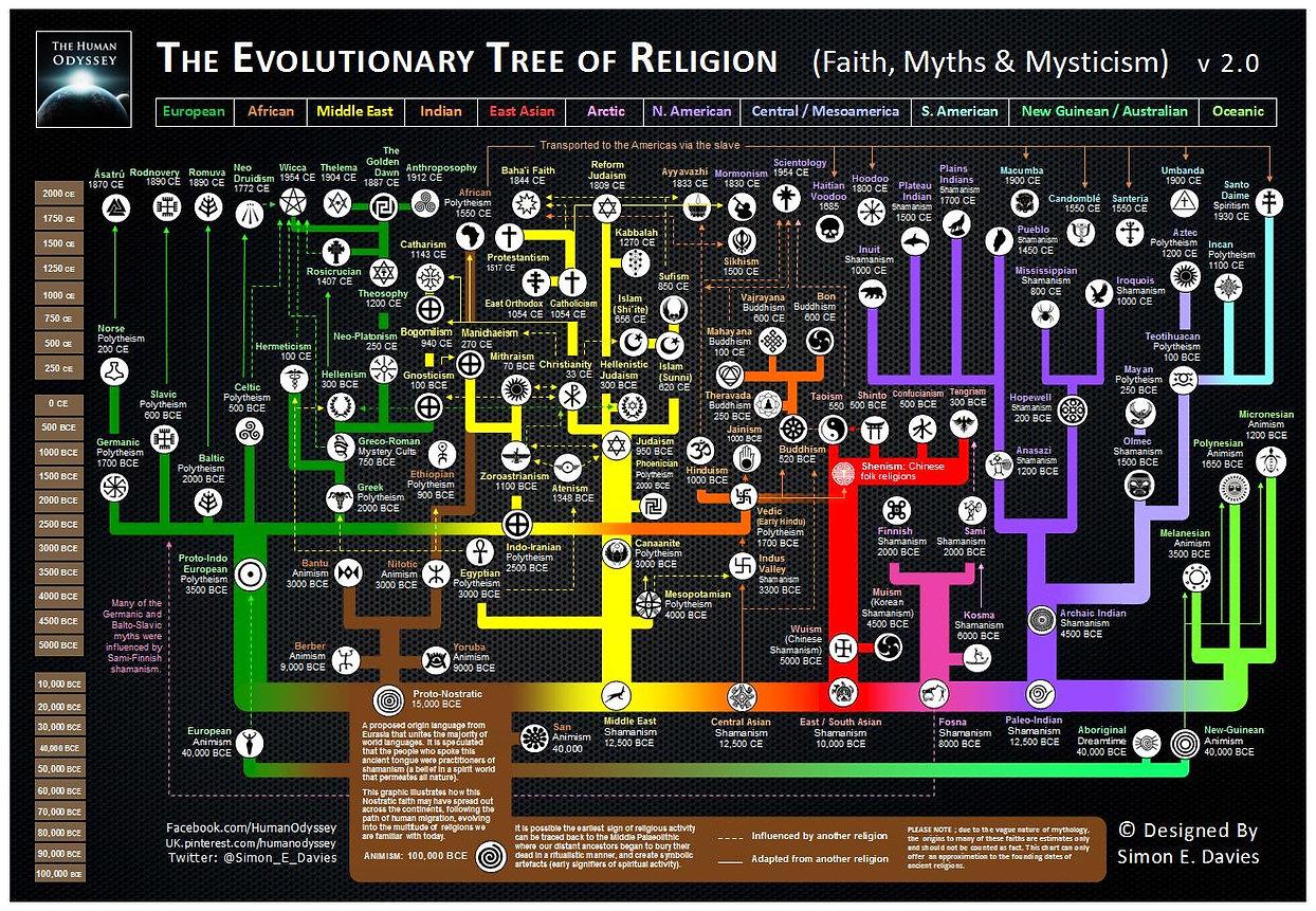 Evolution of Religion.jpg