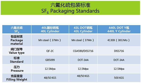SF6-Packaging.png