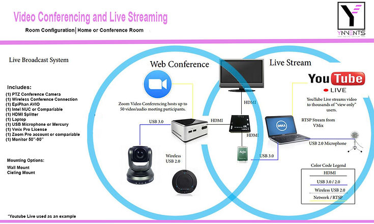 Video Conference and Streaming Diagram.j