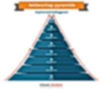 Leiderschap Pyramide - zonder contactgeg