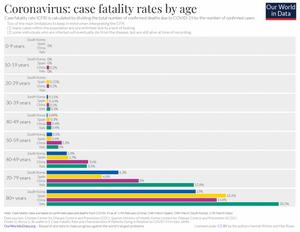 Il tasso di mortalità va ricalcolato alla luce dei dati sui reali contagi. Nelle zone più colpite, dove si trova il 70% dei morti, si stimano oltre il decuplo di 'positivi occulti/sommersi', mai comparsi nei bollettini