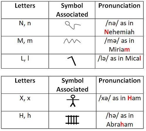 Going Over the Ancient Hebrew Letters