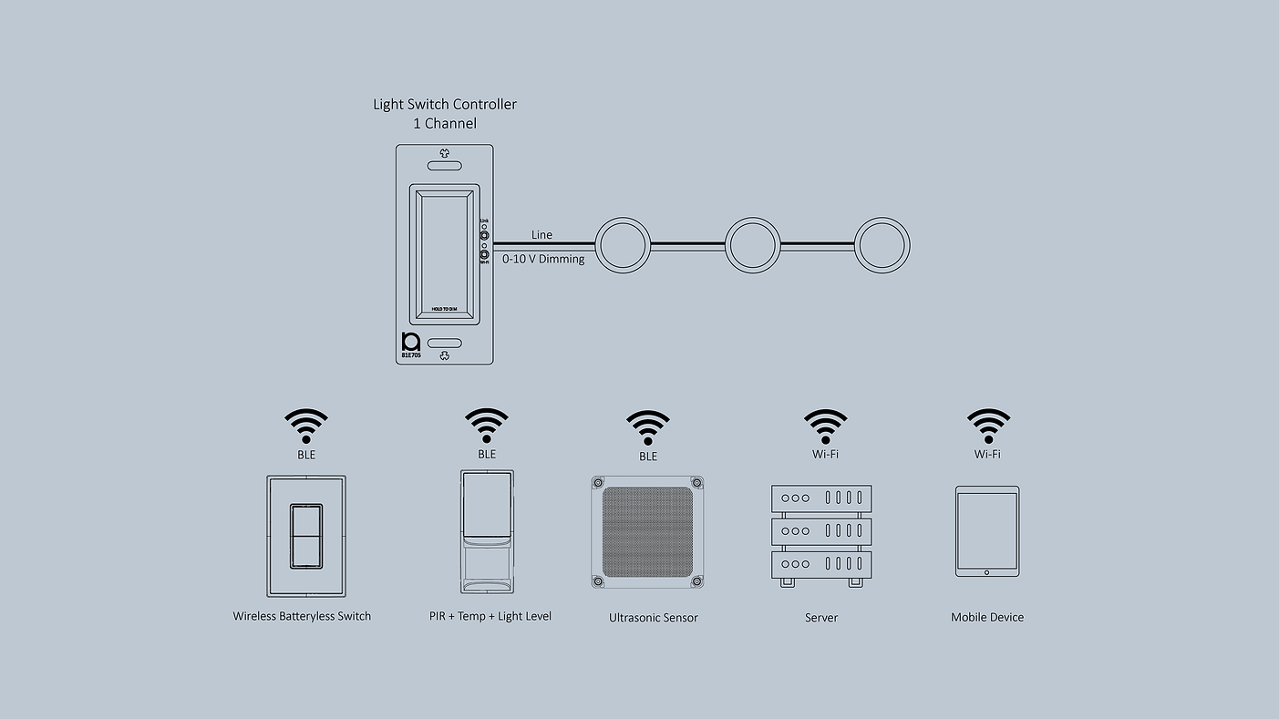 Light Switch Controller System Overview.