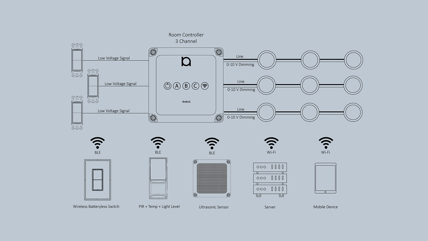 Room Controller System Overview.png