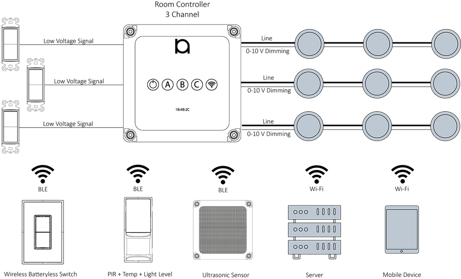 Room Controller System Overview 2.png