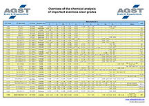 Stainless Steel grades overview